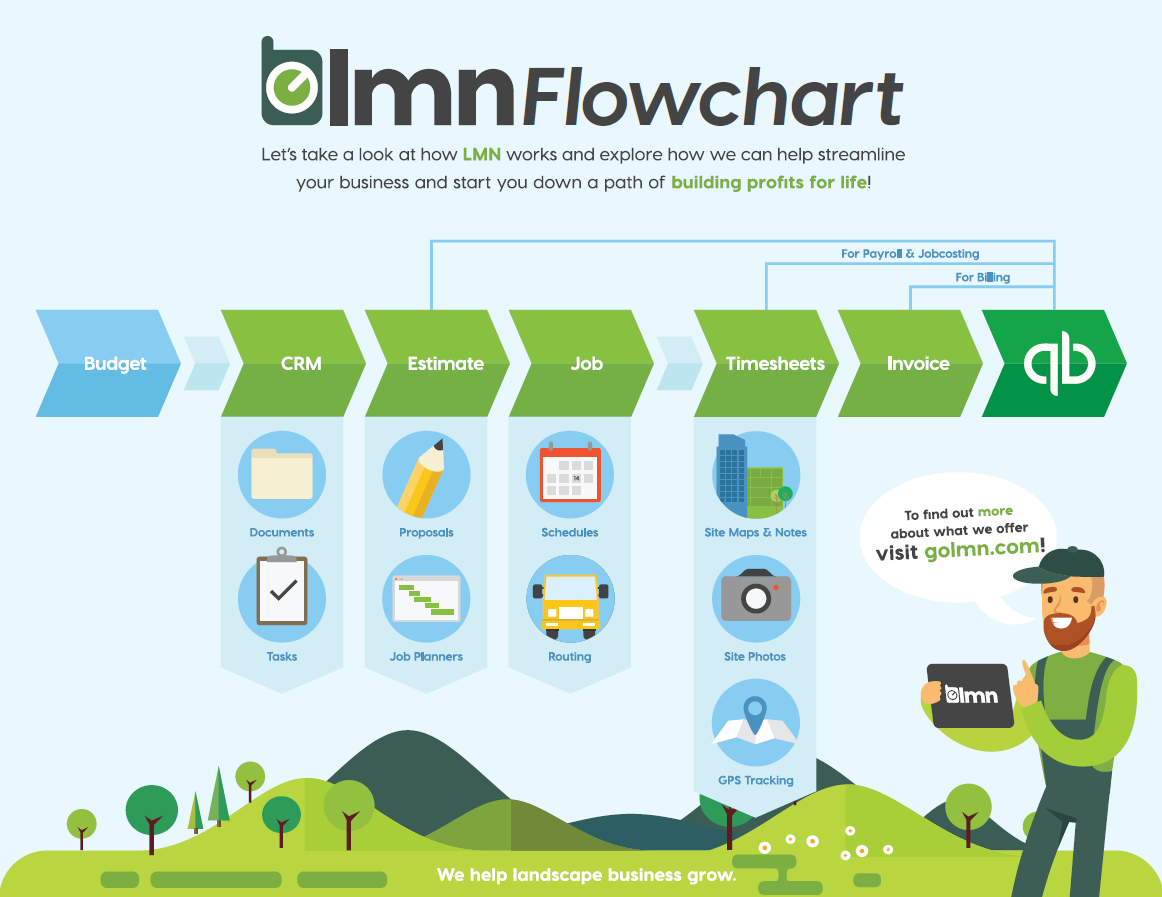 What is the overall flow of data moving from LMN to QB? – LMN